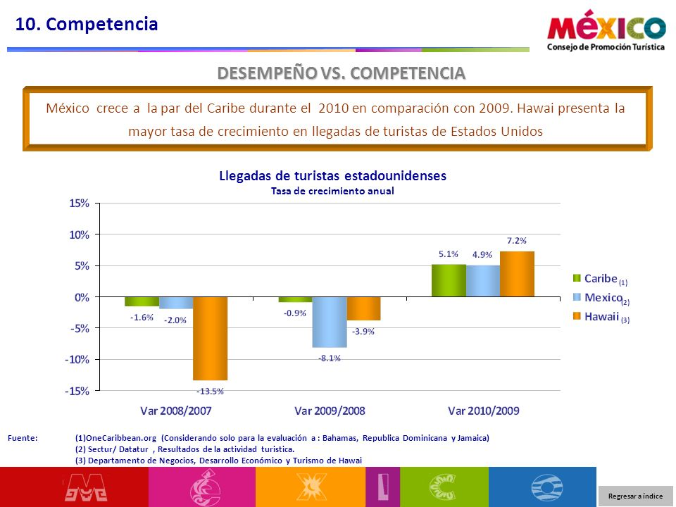10. Competencia DESEMPEÑO VS. COMPETENCIA