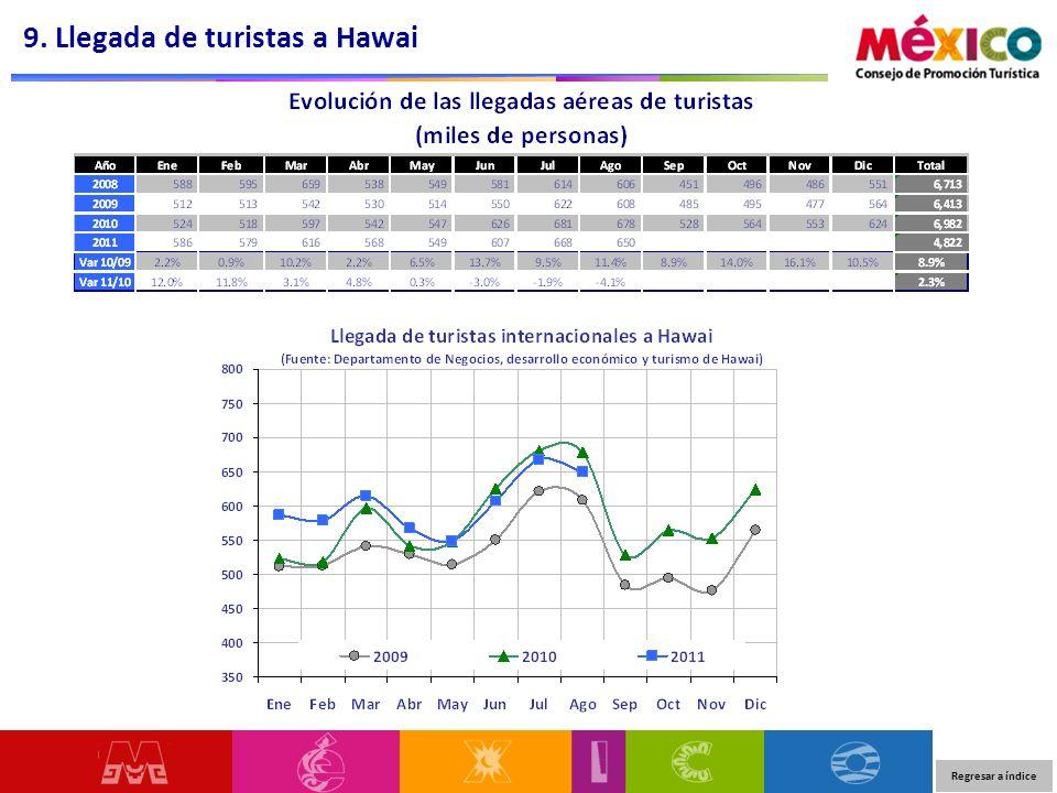 9. Llegada de turistas a Hawai