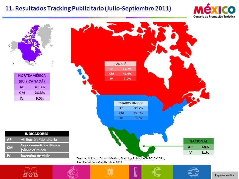 11. Resultados Tracking Publicitario (Julio-Septiembre 2011)