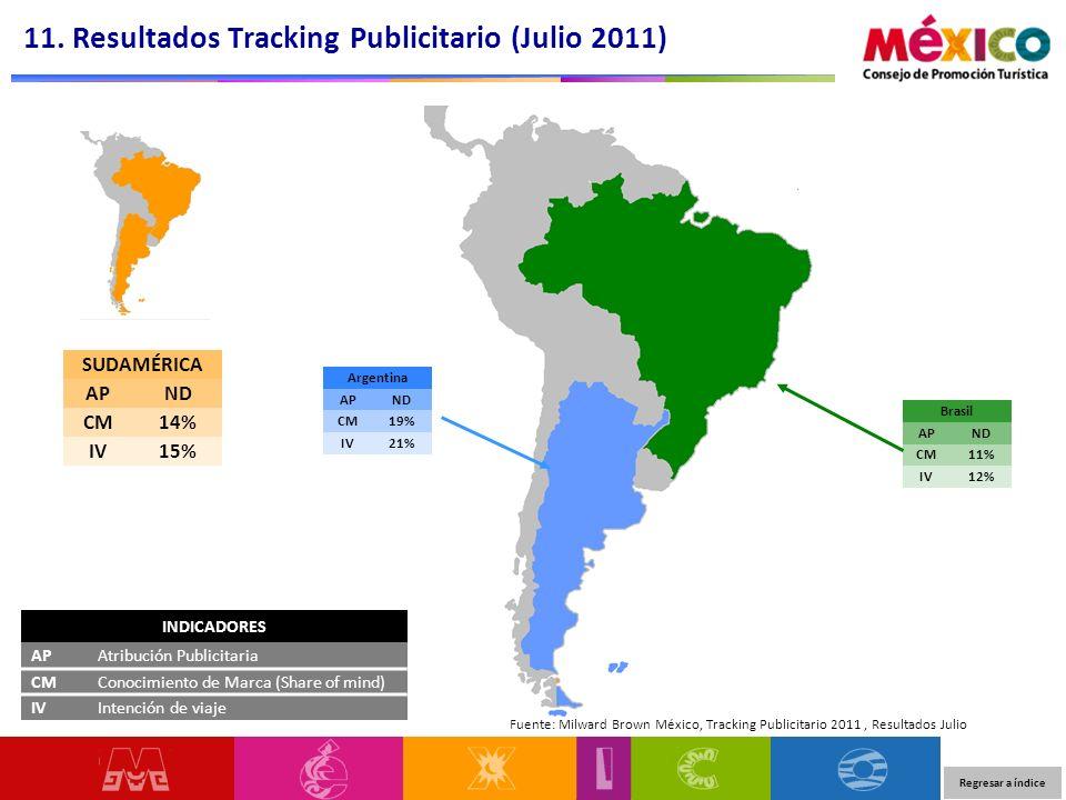 11. Resultados Tracking Publicitario (Julio 2011)