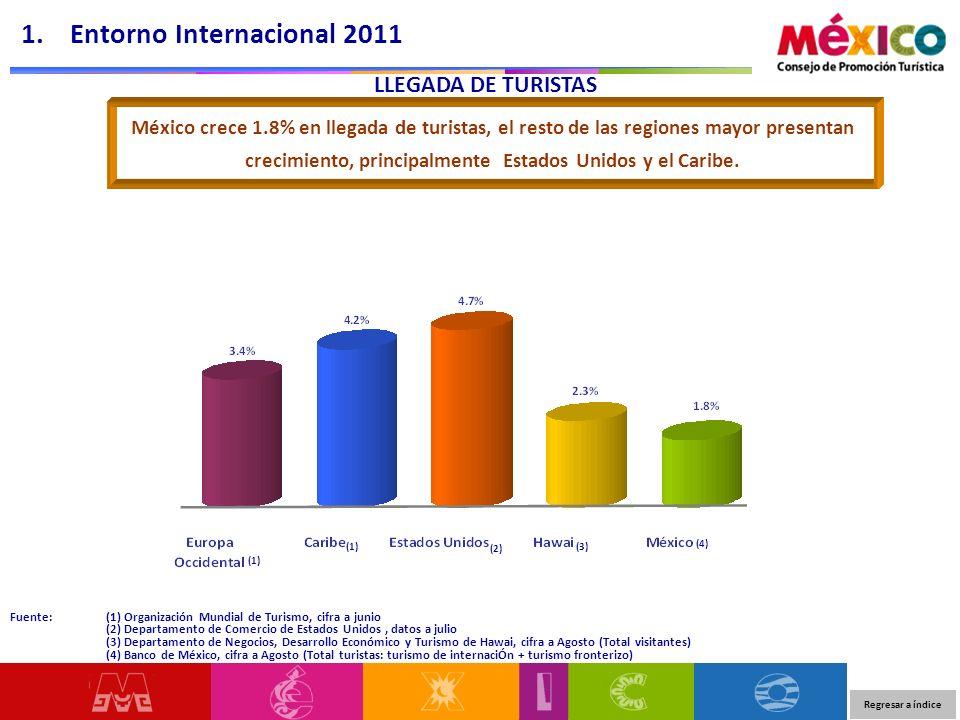 1. Entorno Internacional 2011
