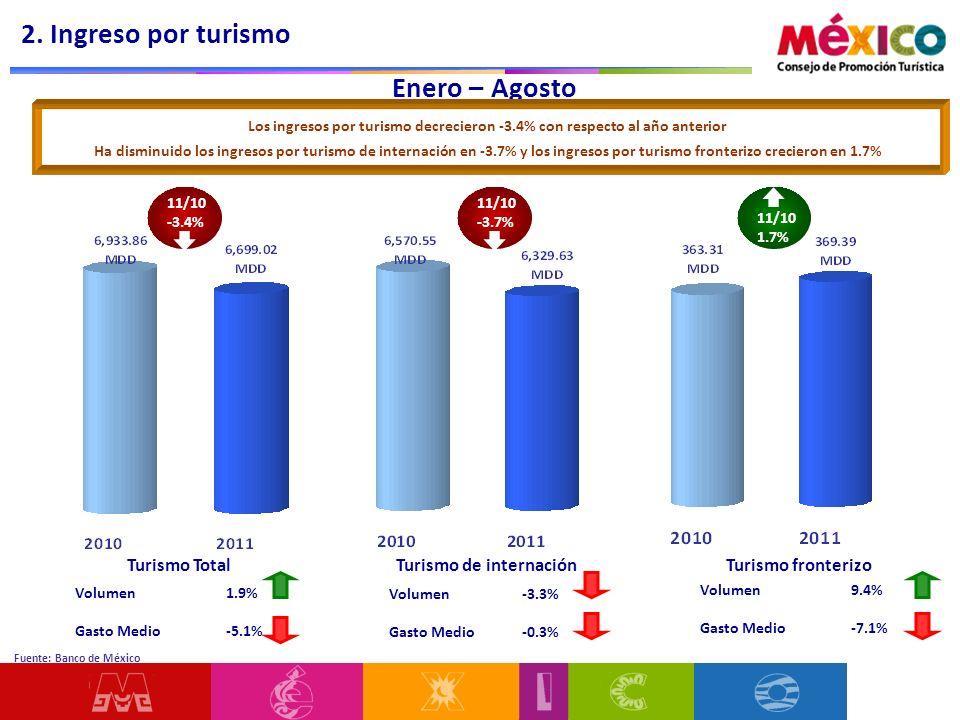2. Ingreso por turismo Enero – Agosto Turismo Total