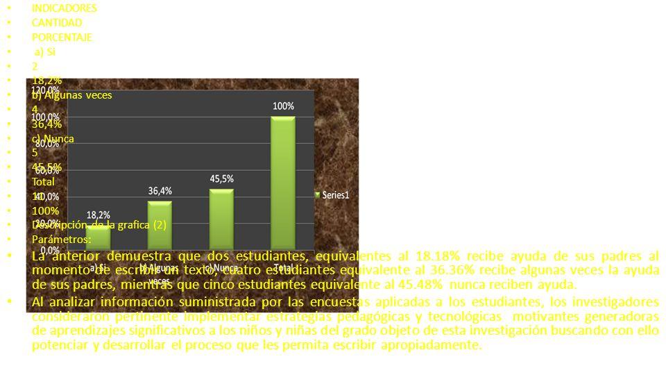 INDICADORES CANTIDAD. PORCENTAJE. a) Si. 2. 18,2% b) Algunas veces. 4. 36,4% c) Nunca. 5. 45,5%