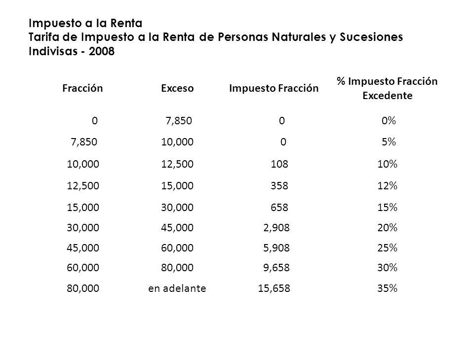 % Impuesto Fracción Excedente