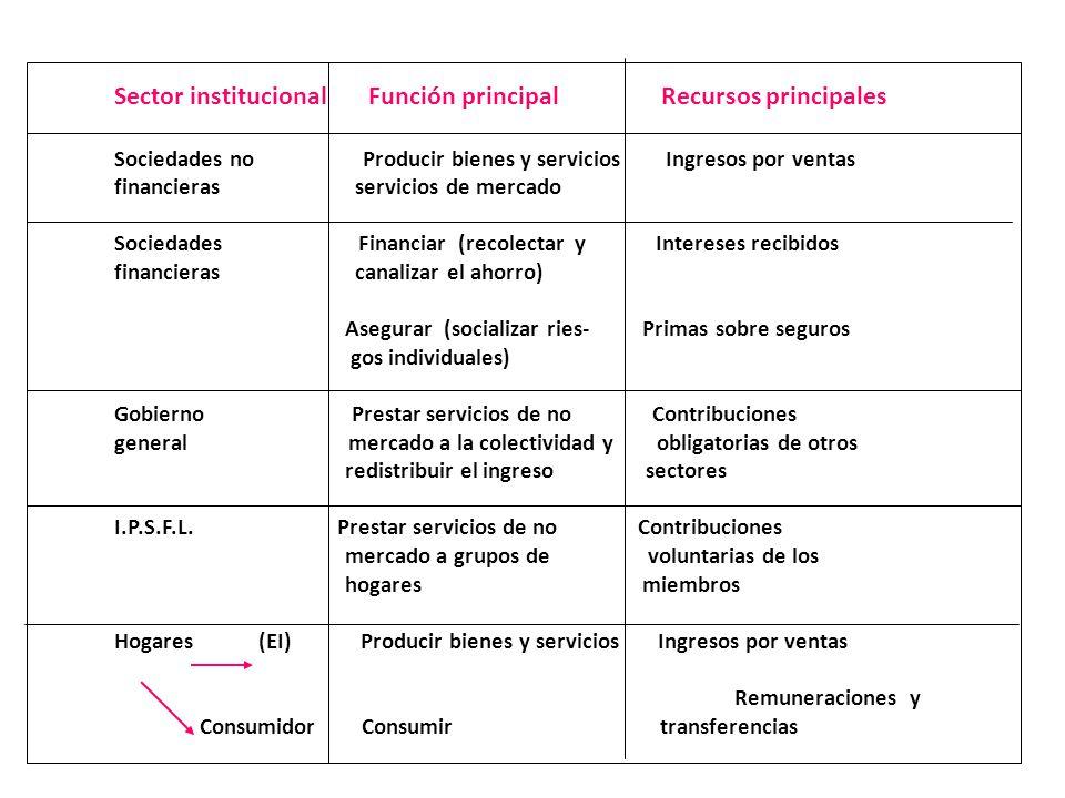 Sector institucional Función principal Recursos principales