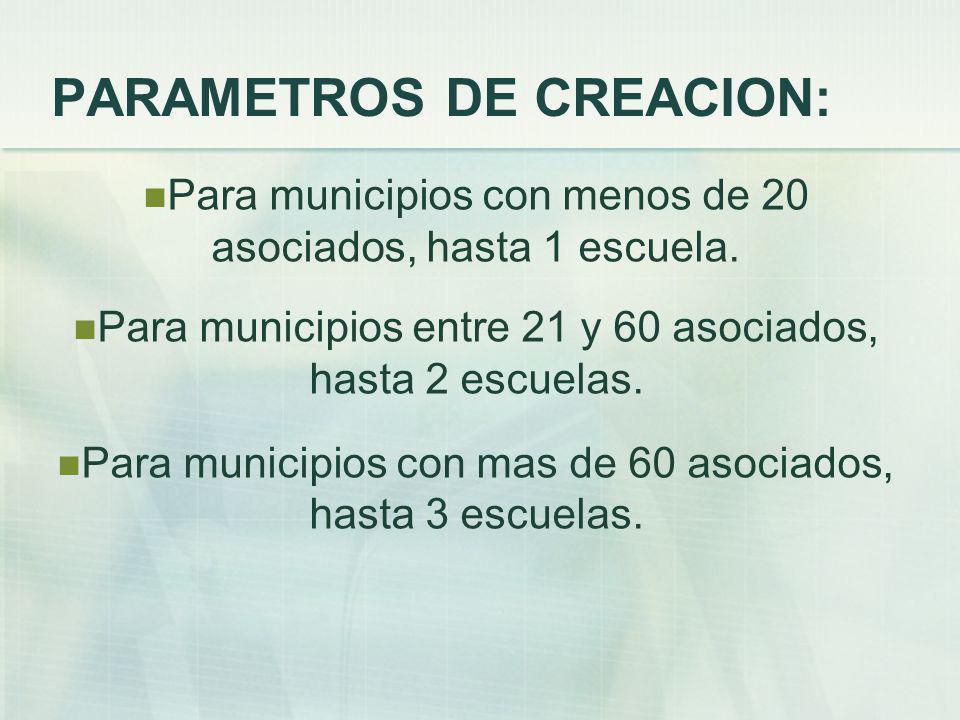 PARAMETROS DE CREACION:
