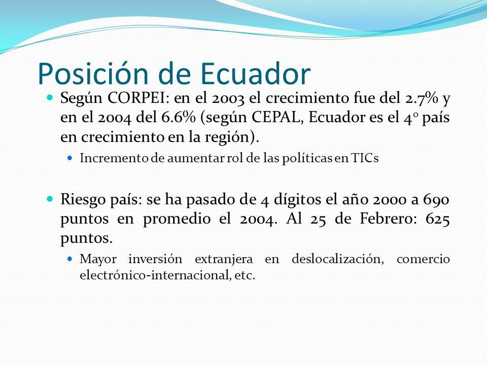Materia Posición de Ecuador.