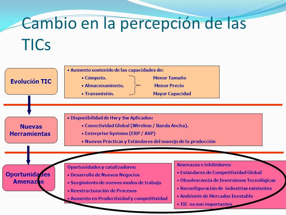 Cambio en la percepción de las TICs
