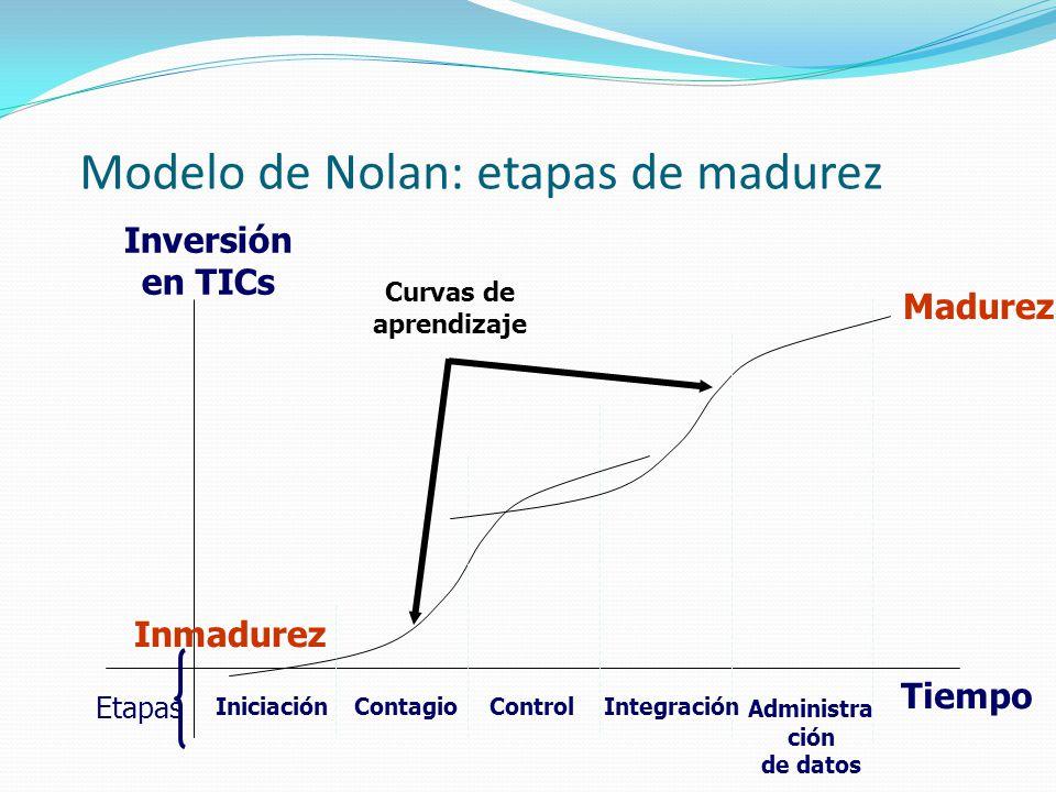 Modelo de Nolan: etapas de madurez