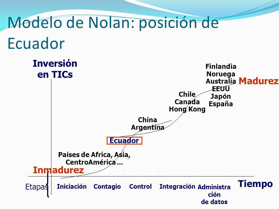 Modelo de Nolan: posición de Ecuador