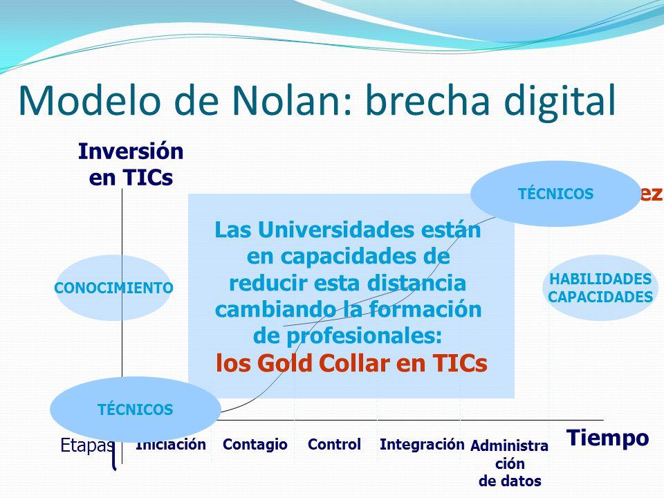Modelo de Nolan: brecha digital