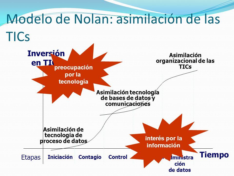 Modelo de Nolan: asimilación de las TICs
