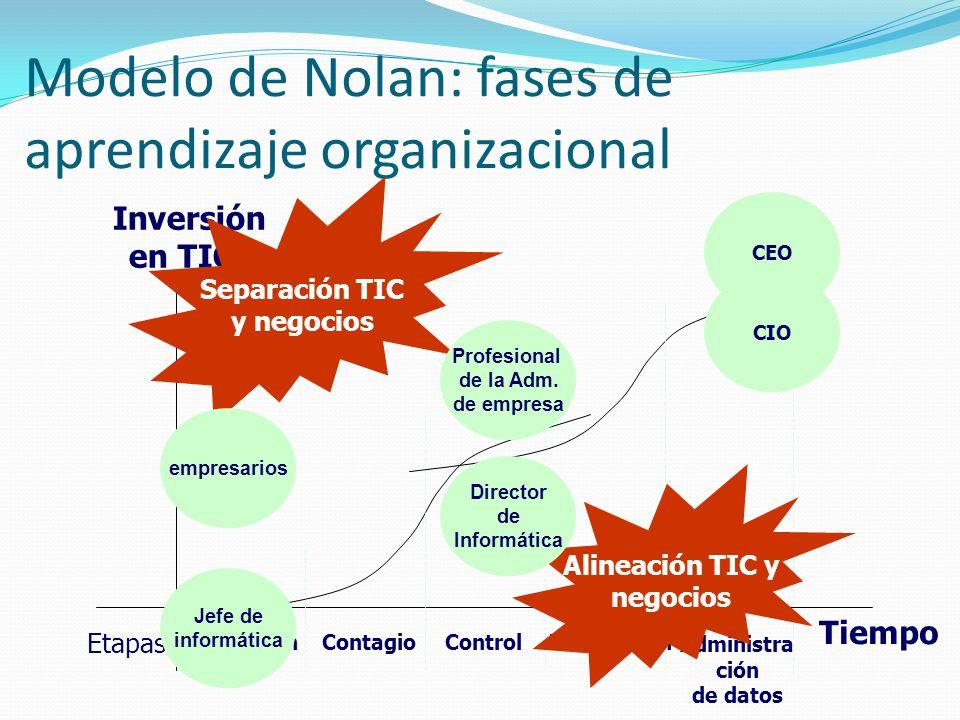 Modelo de Nolan: fases de aprendizaje organizacional