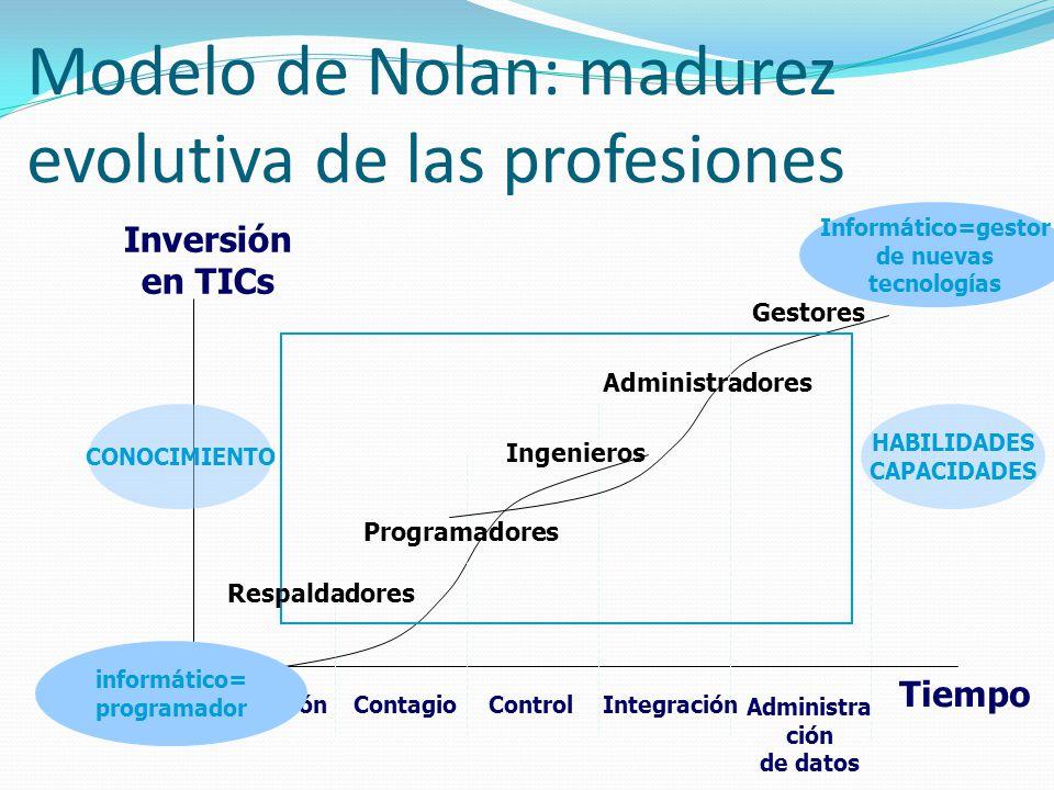 Modelo de Nolan: madurez evolutiva de las profesiones