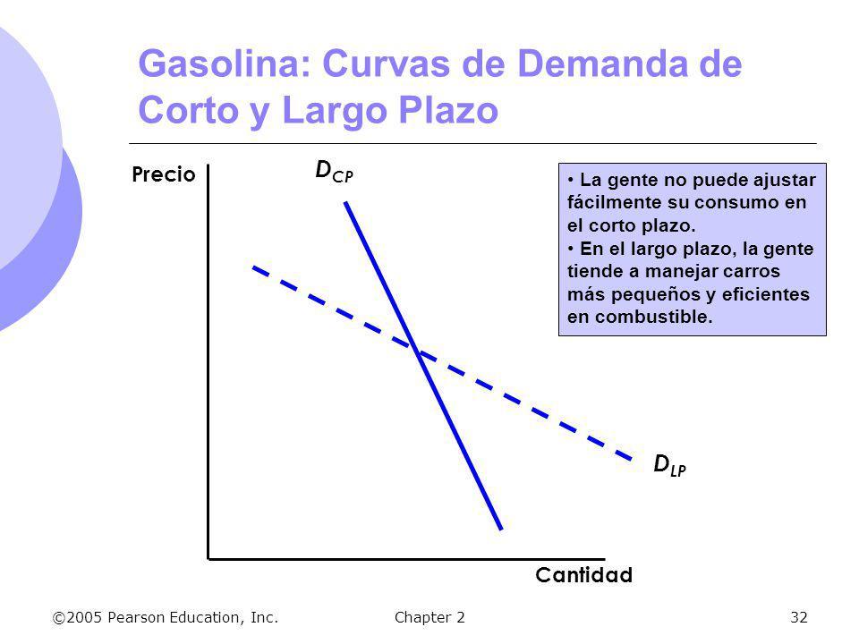 Gasolina: Curvas de Demanda de Corto y Largo Plazo