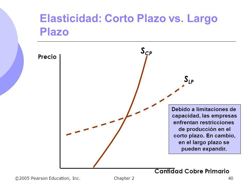 Elasticidad: Corto Plazo vs. Largo Plazo