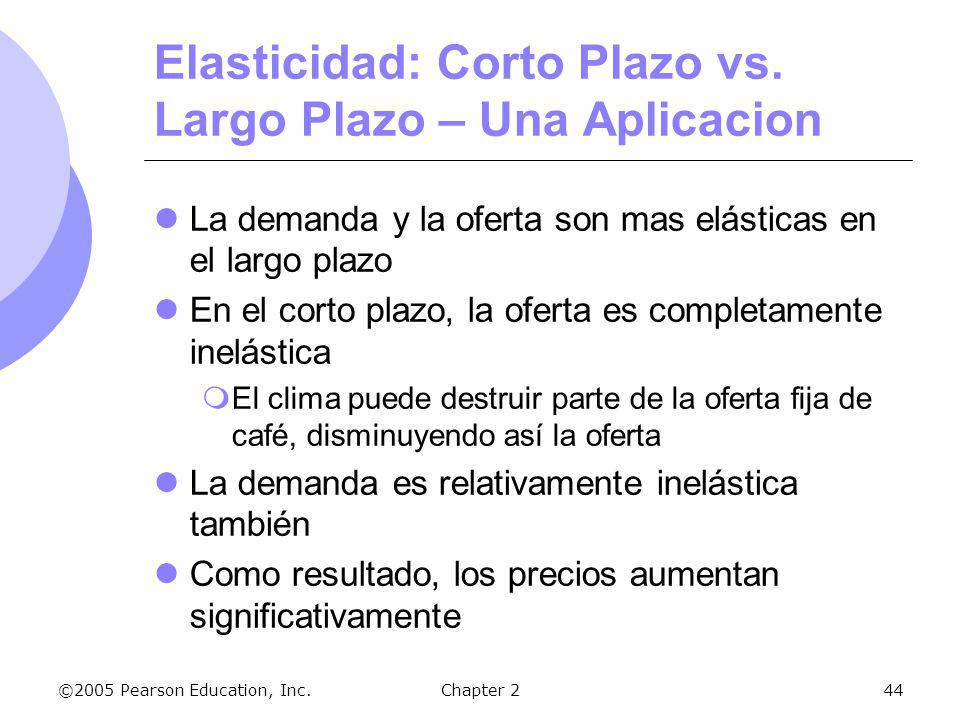 Elasticidad: Corto Plazo vs. Largo Plazo – Una Aplicacion