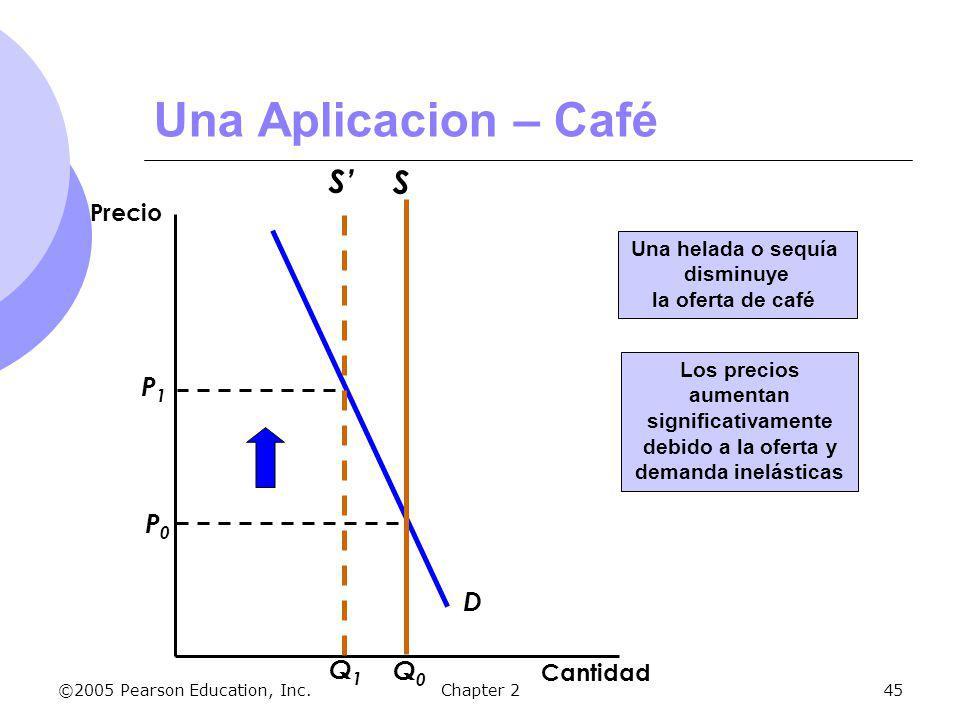 Una Aplicacion – Café S' S P1 P0 D Q1 Q0 Precio Cantidad