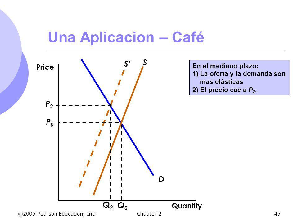 Una Aplicacion – Café S S' P2 P0 D Q2 Q0 Price Quantity