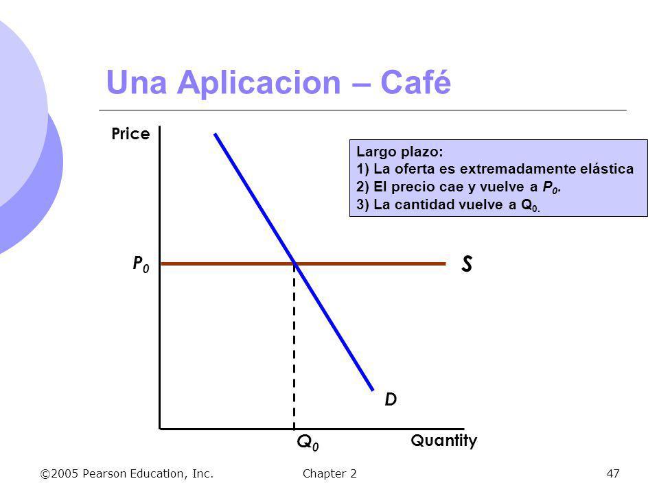 Una Aplicacion – Café S P0 D Q0 Price Quantity Largo plazo: