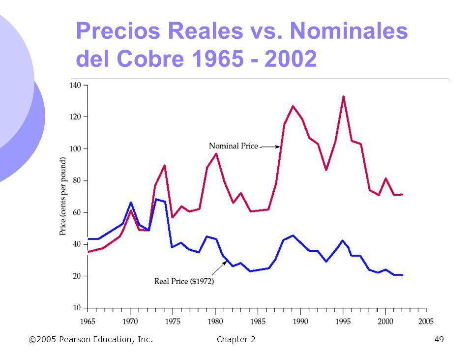 Precios Reales vs. Nominales del Cobre 1965 - 2002