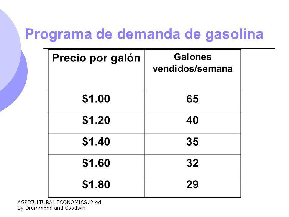 Programa de demanda de gasolina