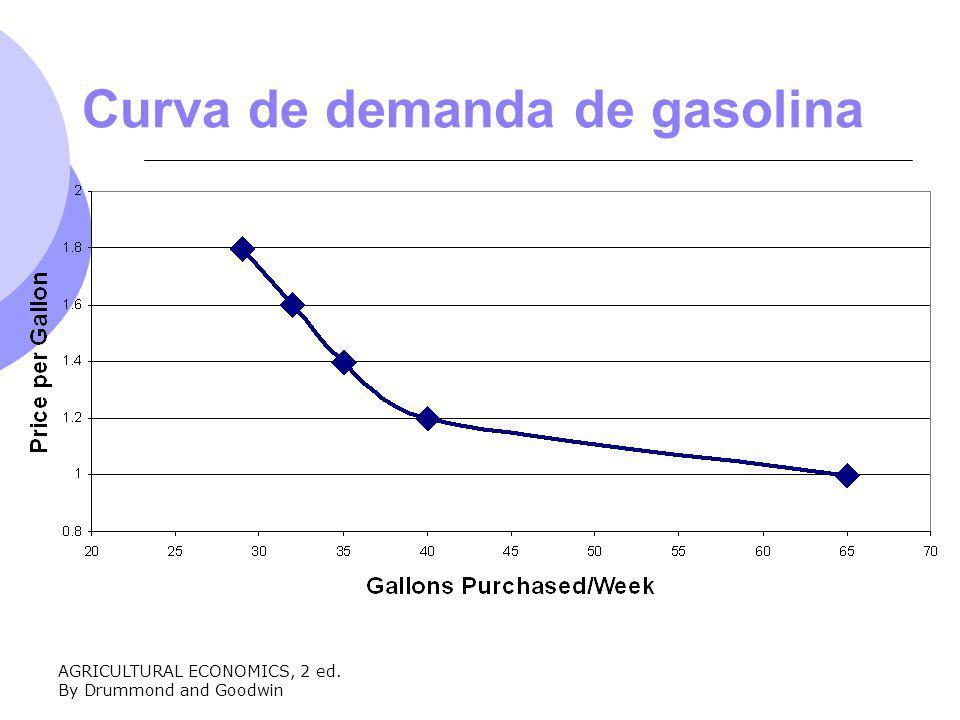 Curva de demanda de gasolina