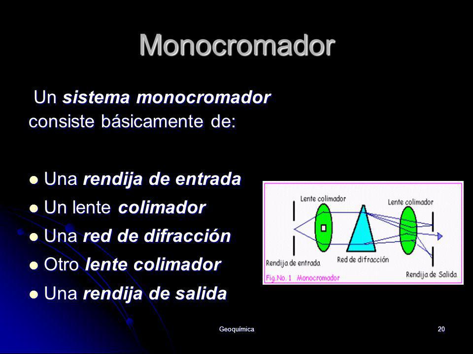 Monocromador Un sistema monocromador consiste básicamente de: