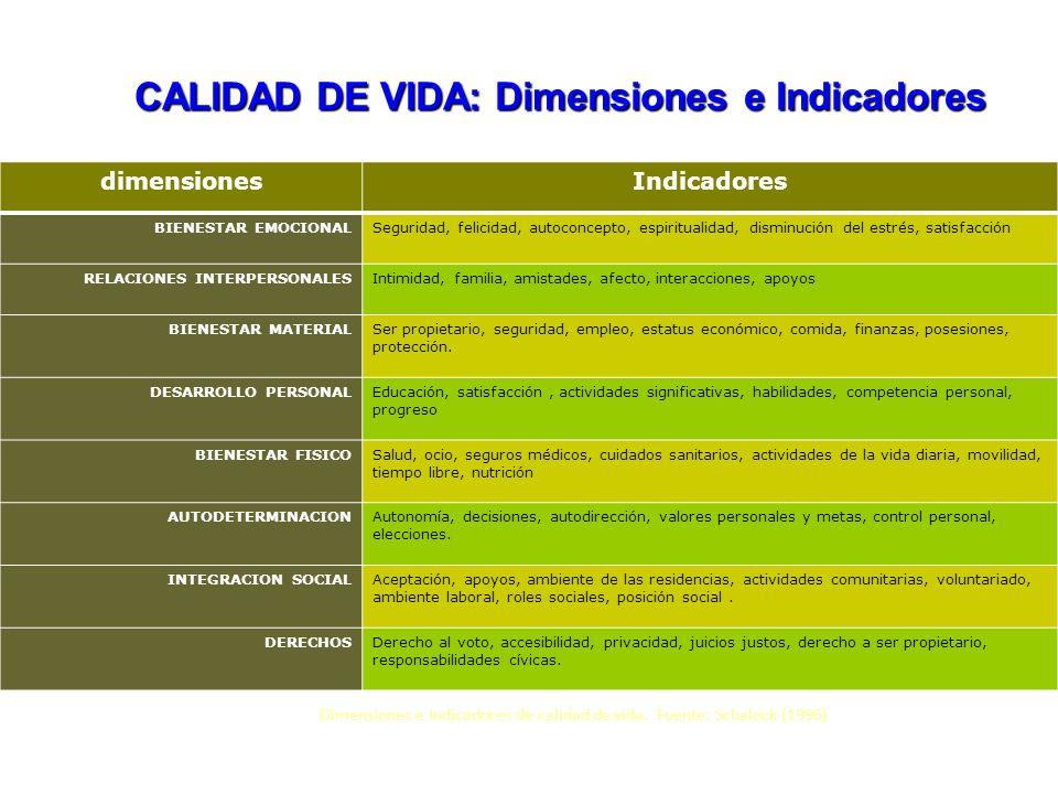 CALIDAD DE VIDA: Dimensiones e Indicadores