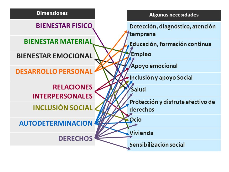 RELACIONES INTERPERSONALES INCLUSIÓN SOCIAL AUTODETERMINACION DERECHOS