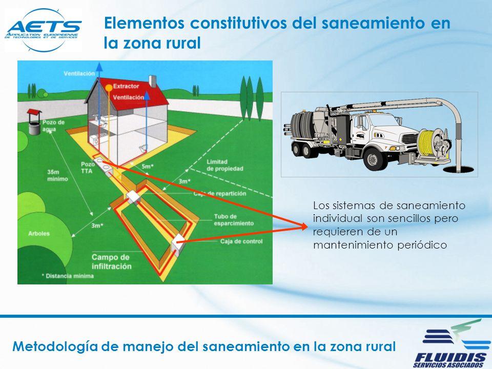 Metodología de manejo del saneamiento en la zona rural