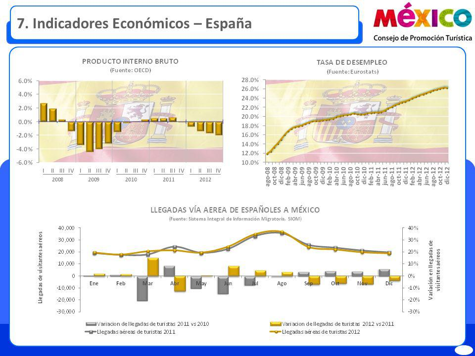 7. Indicadores Económicos – España
