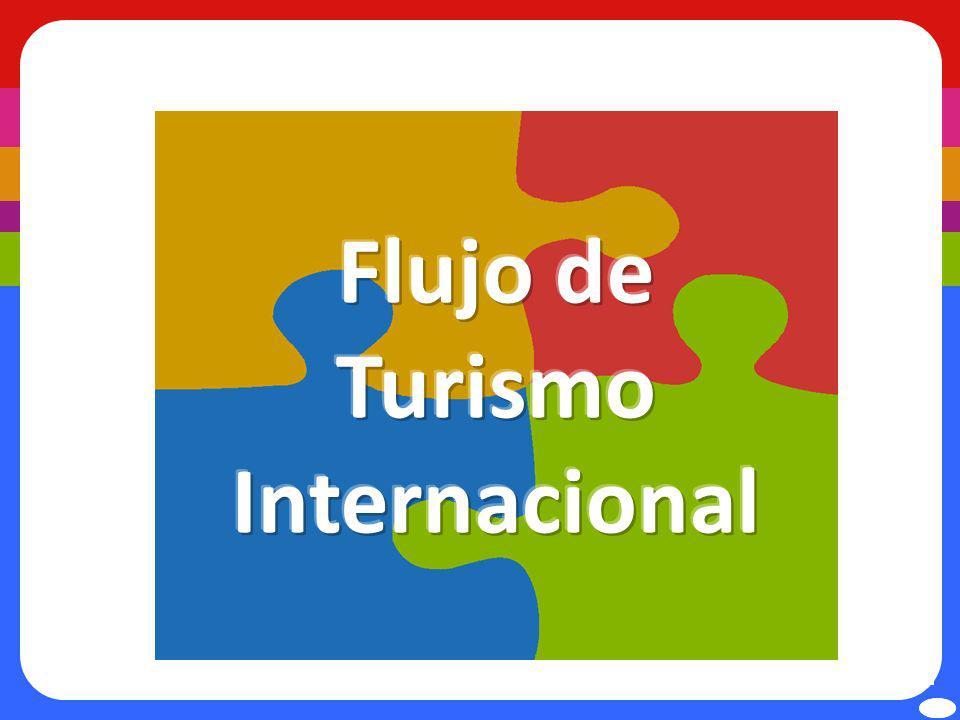 Flujo de Turismo Internacional