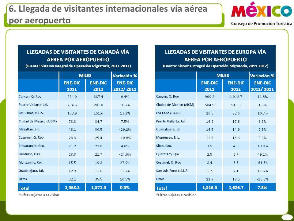 6. Llegada de visitantes internacionales vía aérea por aeropuerto