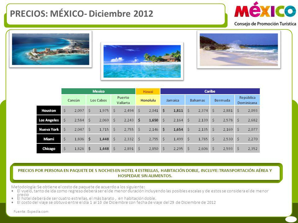 PRECIOS: MÉXICO- Diciembre 2012