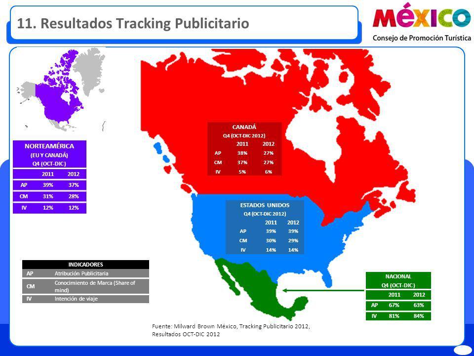 11. Resultados Tracking Publicitario