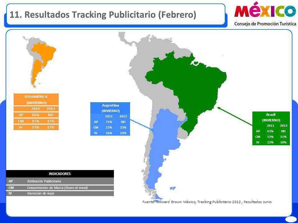 11. Resultados Tracking Publicitario (Febrero)