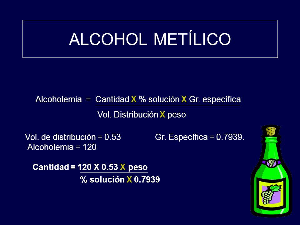 ALCOHOL METÍLICO Alcoholemia = Cantidad X % solución X Gr. específica