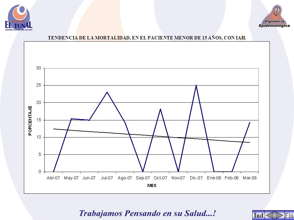 TENDENCIA DE LA MORTALIDAD, EN EL PACIENTE MENOR DE 15 AÑOS, CON IAH.