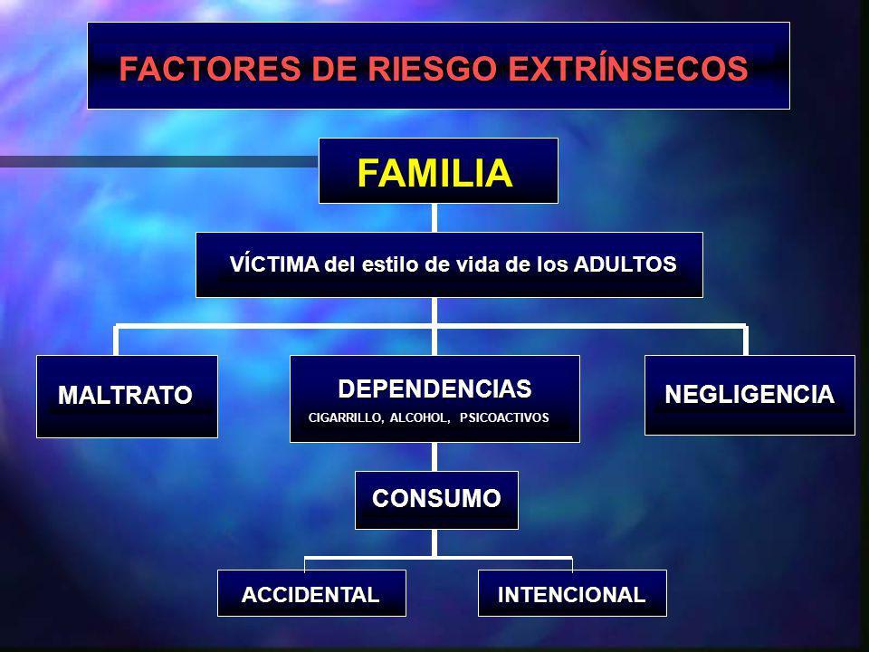 FAMILIA FACTORES DE RIESGO EXTRÍNSECOS DEPENDENCIAS MALTRATO