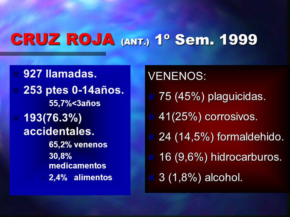 CRUZ ROJA (ANT.) 1º Sem. 1999 927 llamadas. 253 ptes 0-14años.