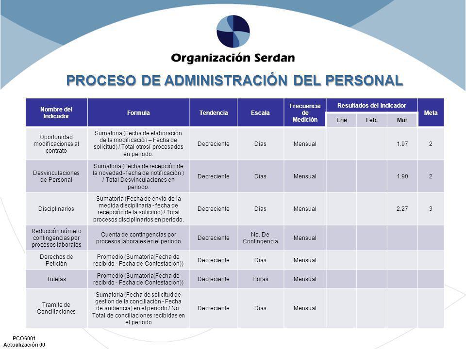 PROCESO DE ADMINISTRACIÓN DEL PERSONAL