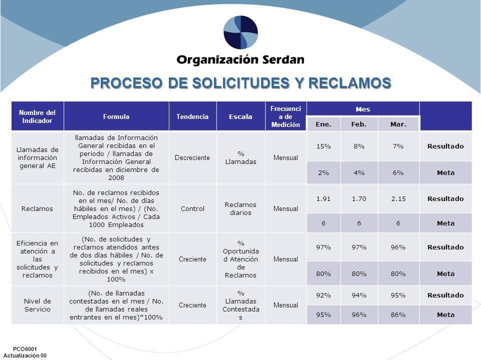 PROCESO DE SOLICITUDES Y RECLAMOS Frecuencia de Medición
