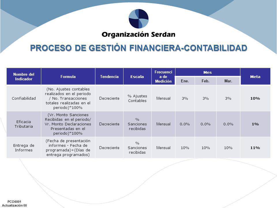 PROCESO DE GESTIÓN FINANCIERA-CONTABILIDAD Frecuencia de Medición