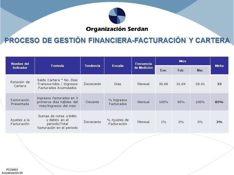 PROCESO DE GESTIÓN FINANCIERA-FACTURACIÓN Y CARTERA