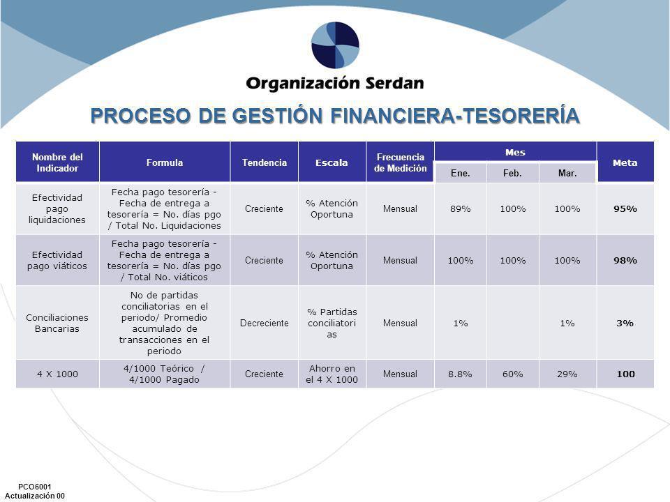 PROCESO DE GESTIÓN FINANCIERA-TESORERÍA Frecuencia de Medición