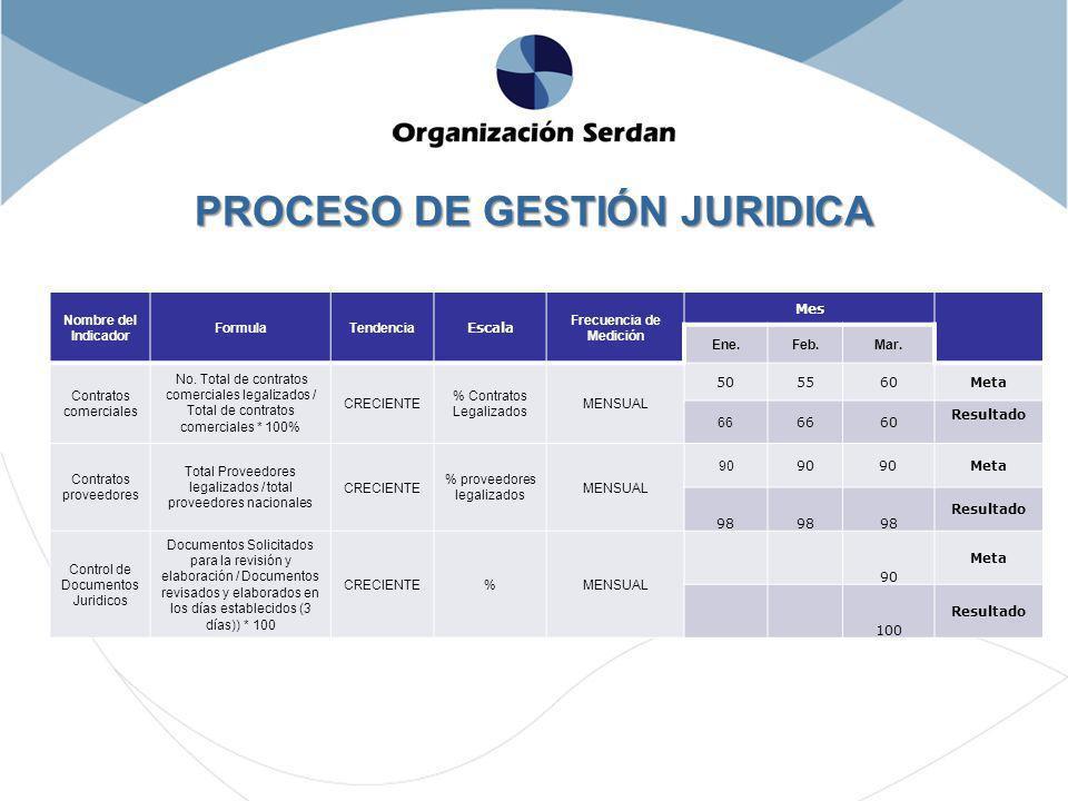 PROCESO DE GESTIÓN JURIDICA