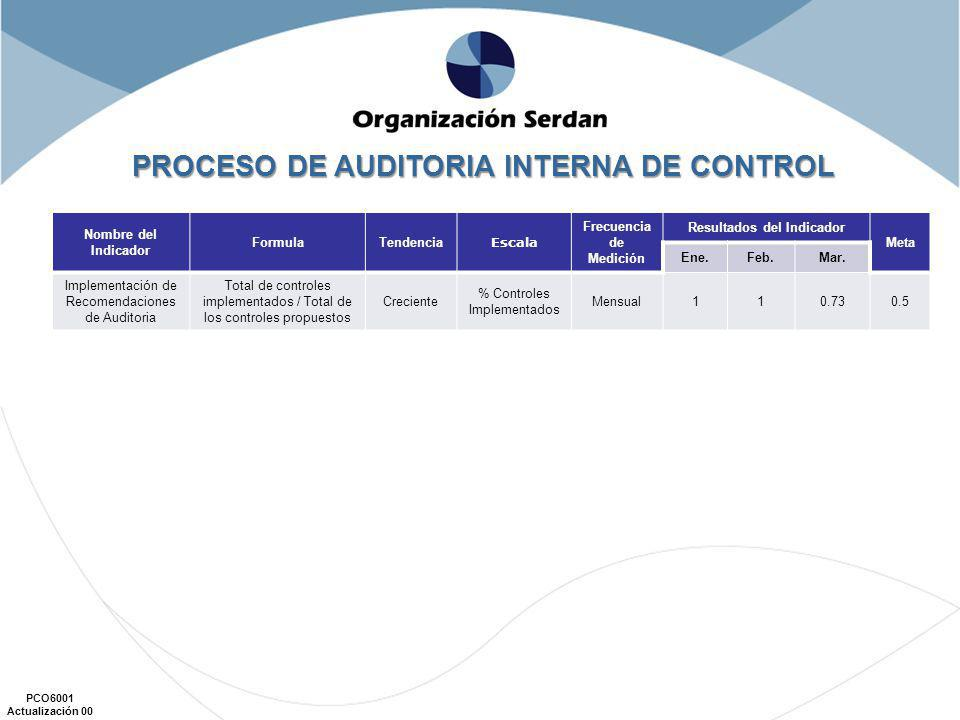 PROCESO DE AUDITORIA INTERNA DE CONTROL