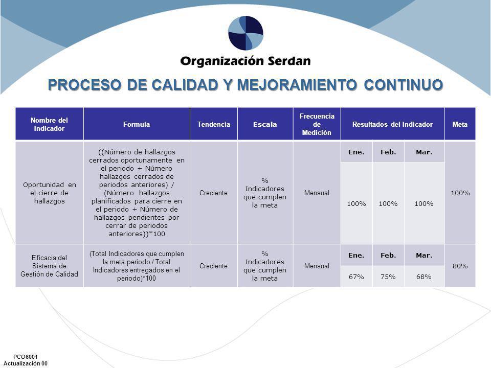 PROCESO DE CALIDAD Y MEJORAMIENTO CONTINUO