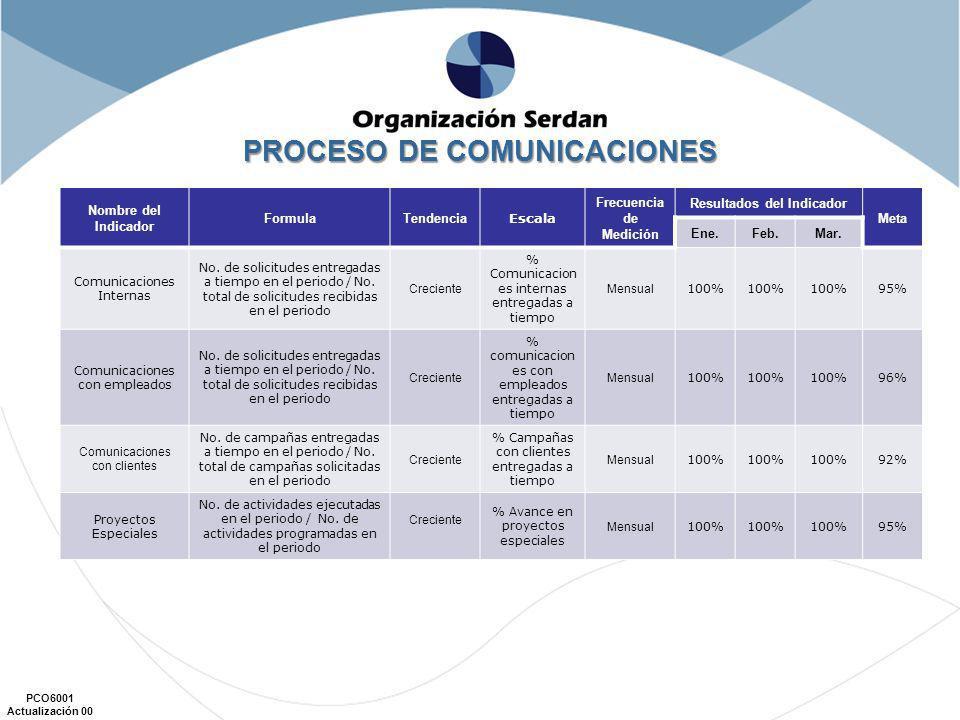 PROCESO DE COMUNICACIONES